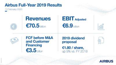 Airbus publică rezultatele pentru anul 2019. Vânzări record. FOTO 2