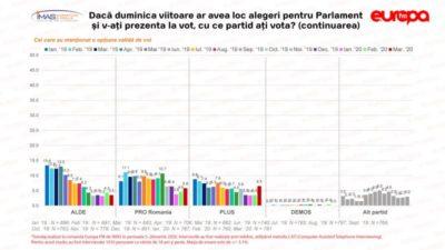 În plină pandemie de Coronavirus Ciolacu și Tăriceanu primesc o lovitură năucitoare! românii nu uită. Avem cifrele! 1
