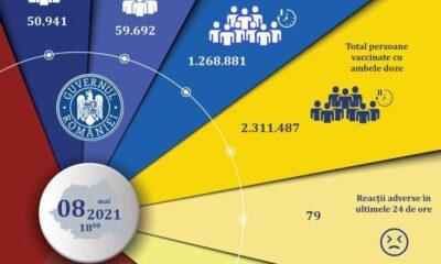 Ultima oră! Record de vaccinări în 24 de ore, 110.633 persoane! 4