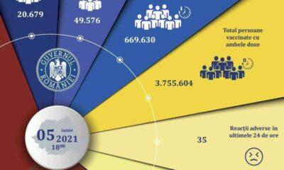 Campania de vaccinare anti-COVID/ 70.255 de persoane imunizate în ultimele 24 de ore; 25.679 - cu prima doză 15