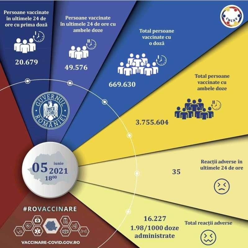 Campania de vaccinare anti-COVID/ 70.255 de persoane imunizate în ultimele 24 de ore; 25.679 - cu prima doză 1